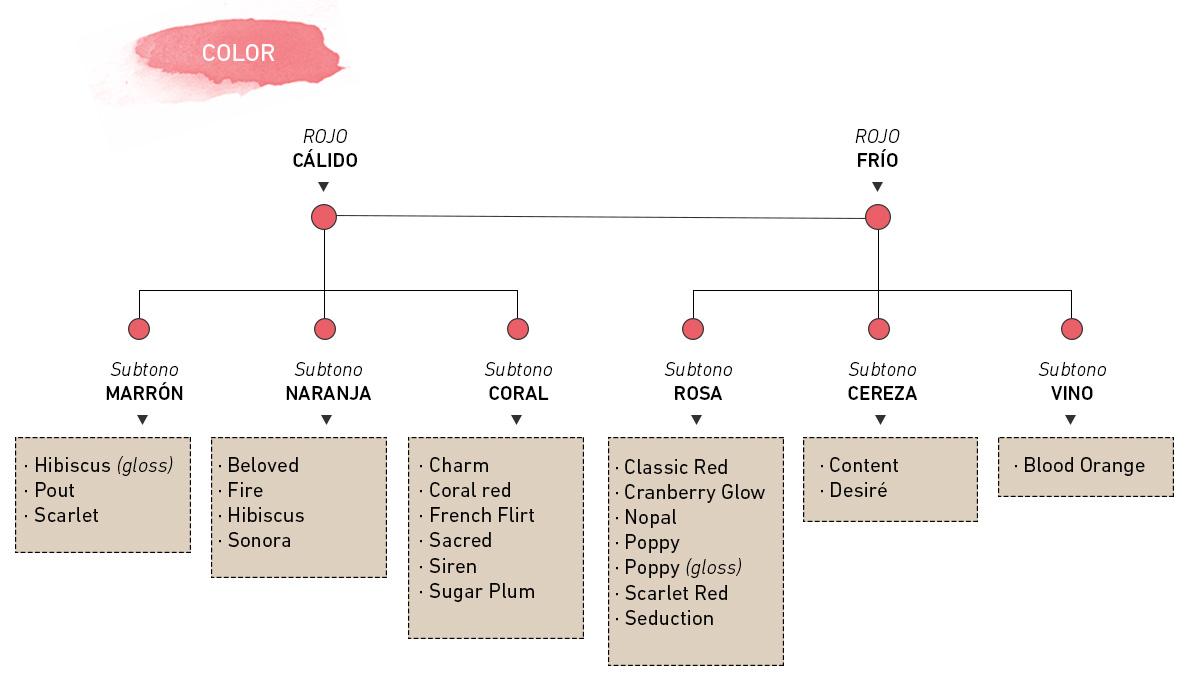 Guía-para-encontrar-tu-pintalabios-orgánico-rojo-perfecto-subtono