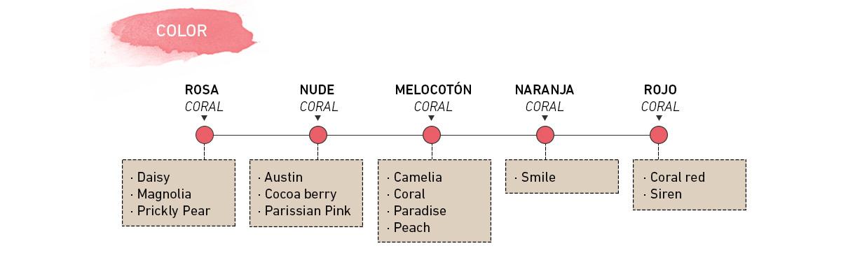 colour - subtone - color - cubtono - coral organic lipstick