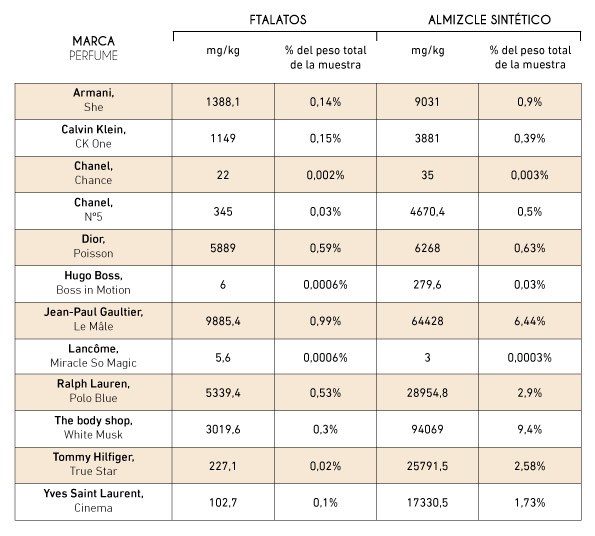 Análisis de ftalatos y almizcles en perfumes